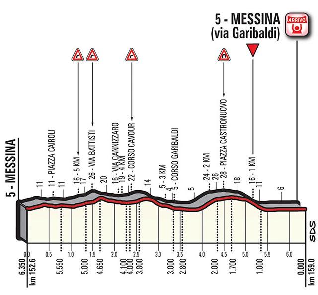 Últimos kilómetros de la Etapa 5 del Giro de Italia 2017