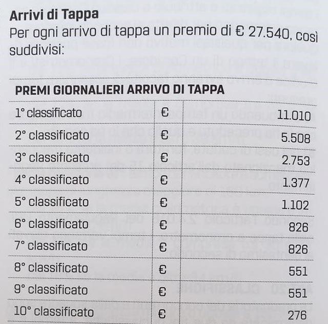 Premiación a los ganadores de Etapa del Giro de Italia