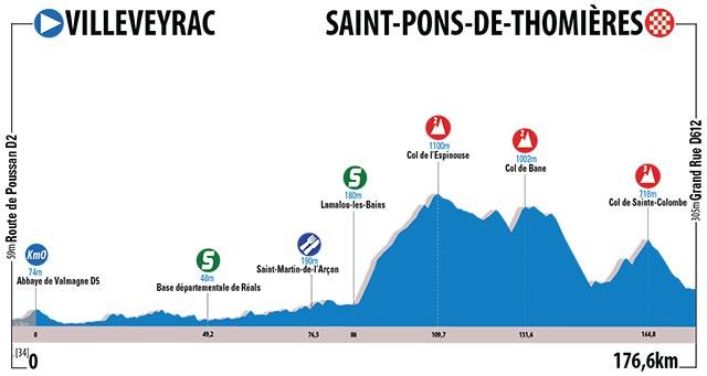 Etapa 1 - Villeveyrac › Saint-Pons-de_Thomières (176.6 km)