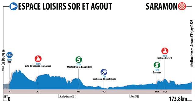 Etapa 2 - Espace Loisirs Sor et Agout › Saramon (173.8 km)