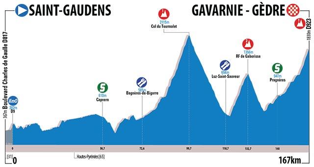 Etapa 3 - Saint-Gaudens › Gavarnie-Gèdre (167 km)