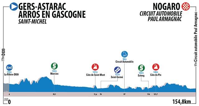 Etapa 4 - Gers › Nogaro (154.8 km)