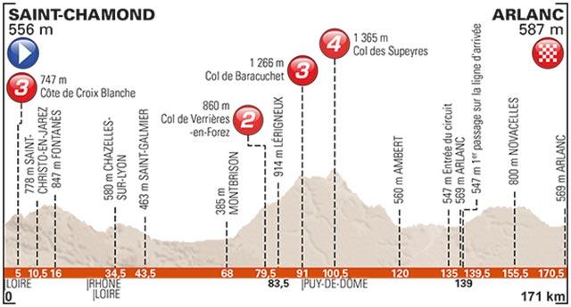 Critérium du Dauphiné 2017 (Etapa 2) Saint Chamond - Arlanc ( 171 Km)
