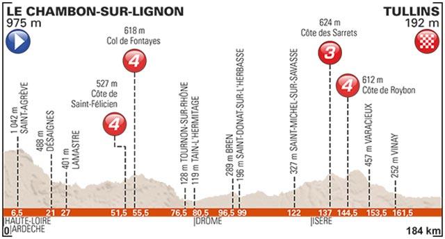 Martes 6 Junio 2017: 184 Km (Le Chambon-sur-Lignon – Tullins)