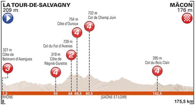Jueves 8 Junio 2017: 175,5 Km (La Tour-de-Salvagny – Macon)
