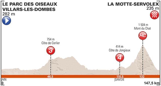 Viernes 9 junio 2017: 147,5 Km (Parc des Oiseaux Villars-les-Dombes - La Motte-Servolex)