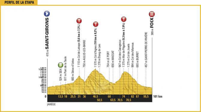 14 Julio (Etapa 13) - Saint-Girons › Foix (100k)