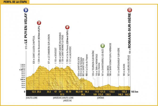 18 Julio (Etapa 16) - Le Puy-en-Velay › Romans-sur-Isère (165k)