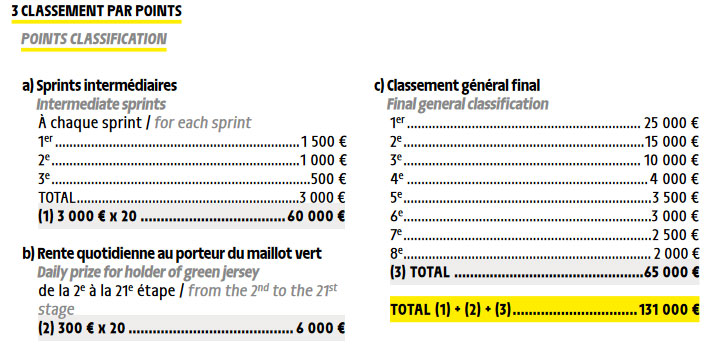 Premiaciones para el maillot verde - Clasificación por Puntos