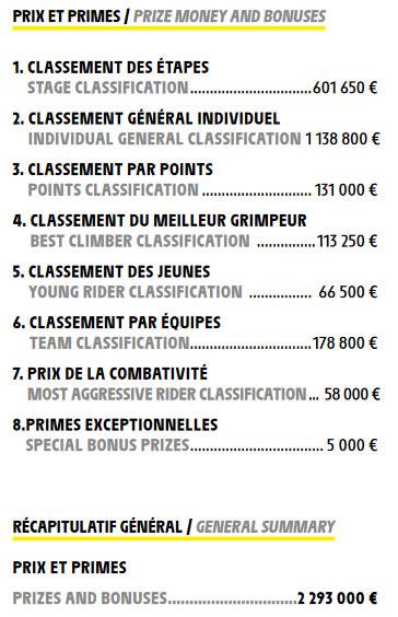 Resumen de los premios entregados en el Tour de Francia