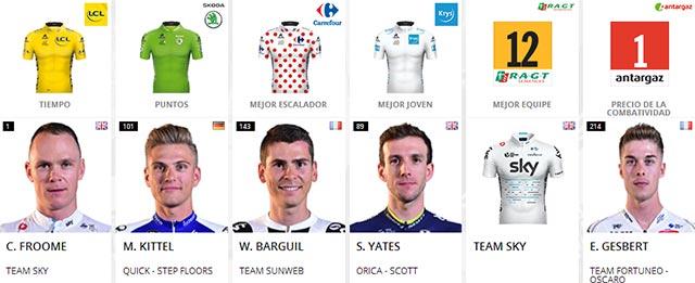Tour de Francia 2017: Portadores de maillots al final de la Etapa 10