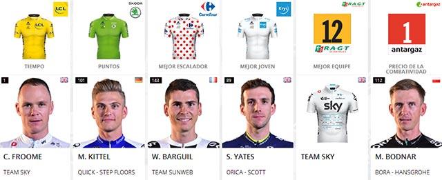Tour de Francia 2017: Portadores de maillots al final de la Etapa 11