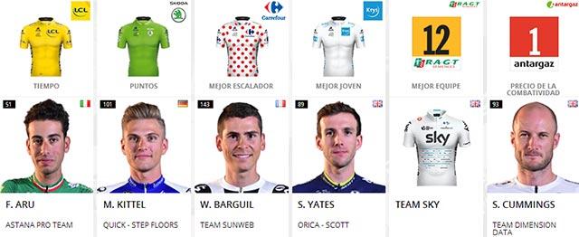 Tour de Francia 2017: Portadores de maillots al final de la Etapa 12