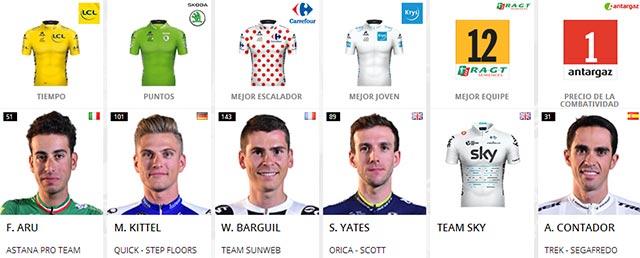 Tour de Francia 2017: Portadores de maillots al final de la Etapa 13