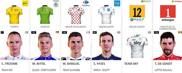 Tour de Francia 2017: Portadores de maillots al final de la Etapa 14