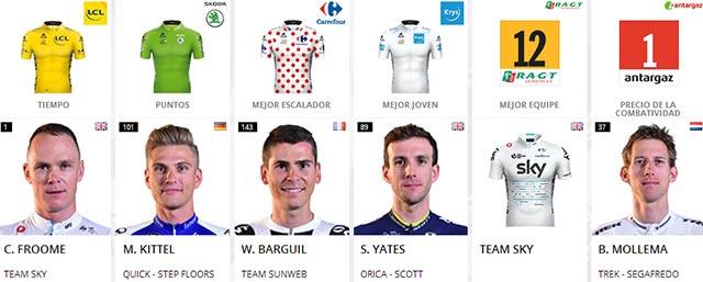 Tour de Francia 2017: Portadores de maillots al final de la Etapa 15