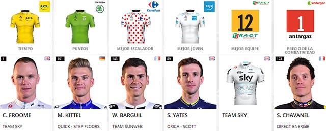 Tour de Francia 2017: Portadores de maillots al final de la Etapa 16