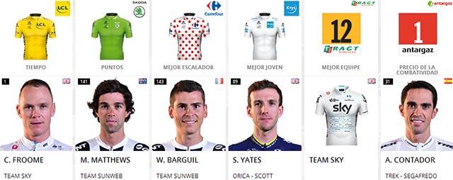 Tour de Francia 2017: Portadores de maillots al final de la Etapa 17