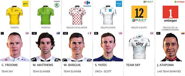 Tour de Francia 2017: Portadores de maillots al final de la Etapa 18