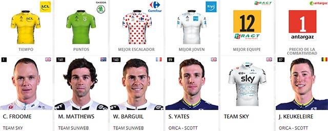 Tour de Francia 2017: Portadores de maillots al final de la Etapa 19
