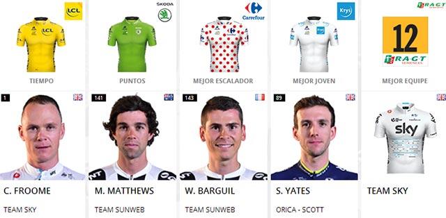 Tour de Francia 2017: Portadores de maillots al final de la Etapa 20