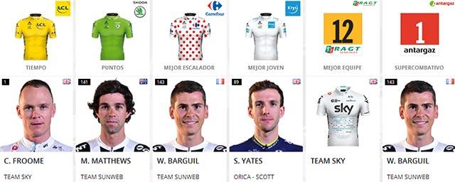 Tour de Francia 2017: Portadores de maillots al final de la Etapa 21
