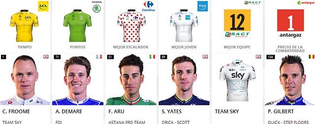 Tour de Francia 2017 (Etapa 5) Clasificaciones completas