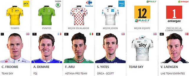 Tour de Francia 2017: Portadores de maillots al final de la etapa 6