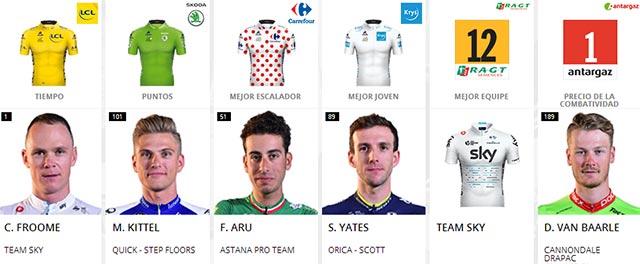 Tour de Francia 2017: Portadores de maillots al final de la etapa 7