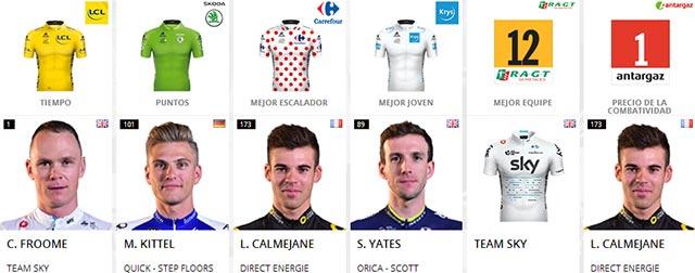 Tour de Francia 2017: Portadores de maillots al final de la etapa 8