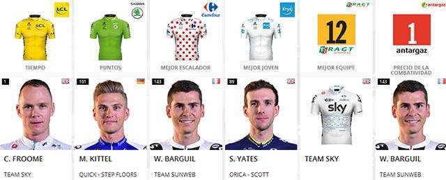 Tour de Francia 2017: Portadores de maillots al final de la etapa 9