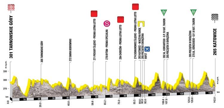Tour de Polonia 2017 (Etapa 2) Tarnowskie Góry - Katowice (142 Km)