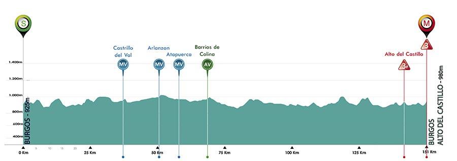 1 de Agosto - Etapa 1 - Burgos › Burgos (151 Km)