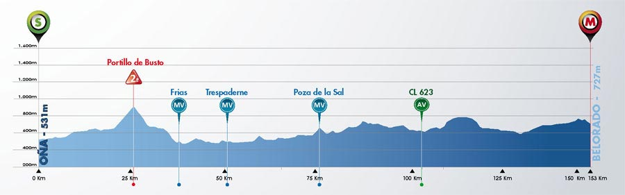 2 de Agosto - Etapa 2 - Oña › Belorado (153 Km)