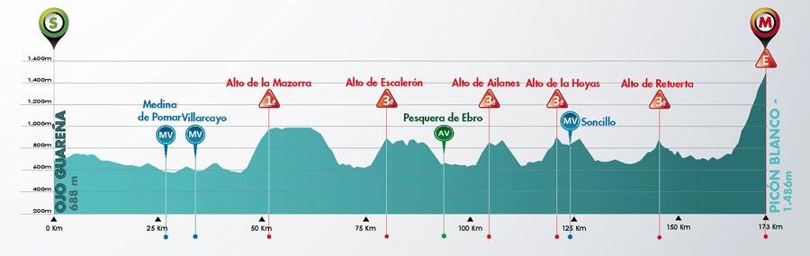 3 de Agosto - Etapa 3 - Ojo Guareña › Picón Blanco (173 Km)