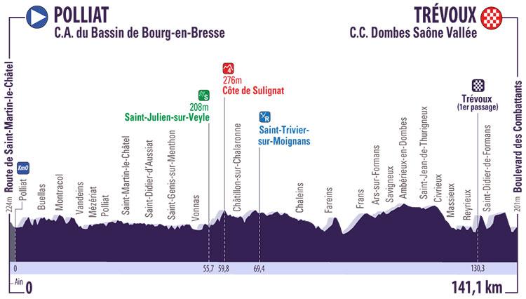 Tour de l'Ain 2017 - Etapa 1 - Polliat › Trévoux (141.1 Km)