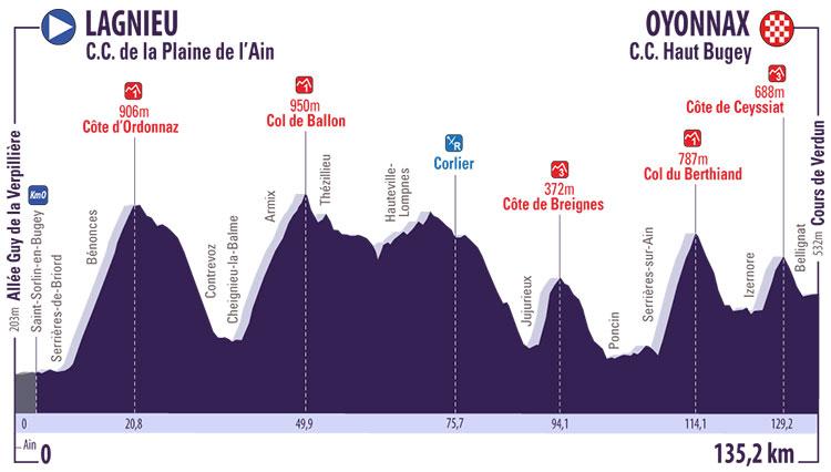 Tour de l'Ain 2017 - Etapa 3 - Lagnieu › Oyonnax