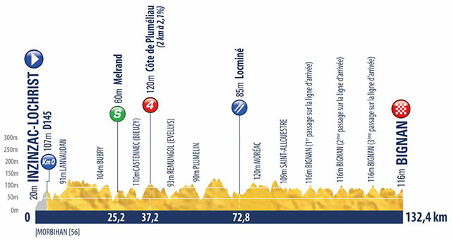 Tour de l'Avenir 2017 (Etapa 2) Inzinzac-Lochrist › Bignan (132.4k)
