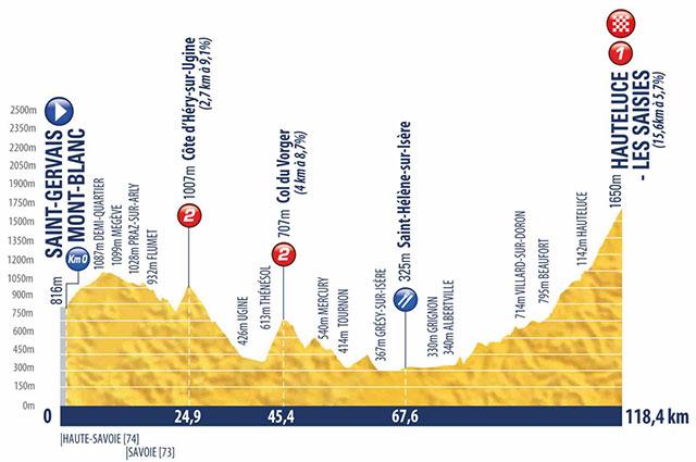 25 de Agosto Etapa 7 - Saint-Gervais Mont-Blanc › Hauteluce-Les Saisies (118.4k)
