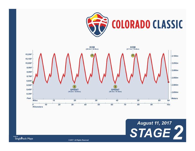 Colorado Classic 2017 Etapa 2 - Breckenridge › Breckenridge