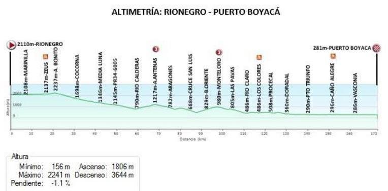 Vuelta a Colombia 2017 (Etapa 2) Rionegro - Puerto Boyacá (173.2 Km)