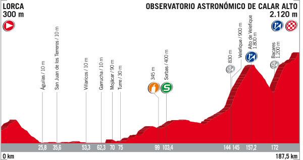 30 de Agosto - Etapa 11 - Lorca › Observatorio Astronómico de Calar Alto (187.5k)
