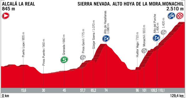 3 de Septiembre - Etapa 15 - Alcalá La Real › Sierra Nevada. Alto Hoya de la Mora (129k)