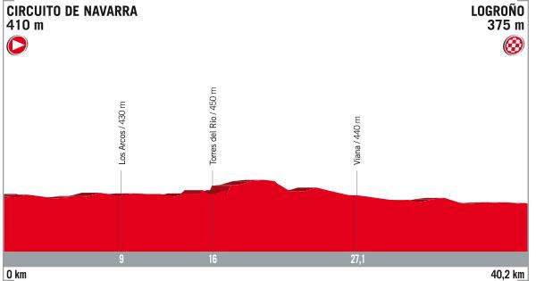 5 de Septiembre - Etapa 16 (ITT) - Circuito de Navarra › Logroño (40.2k)
