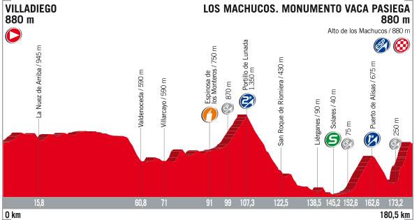 6 de Septiembre - Etapa 17 - Villadiego › Los Machucos. Monumento Vaca Pasiega (180.5k)