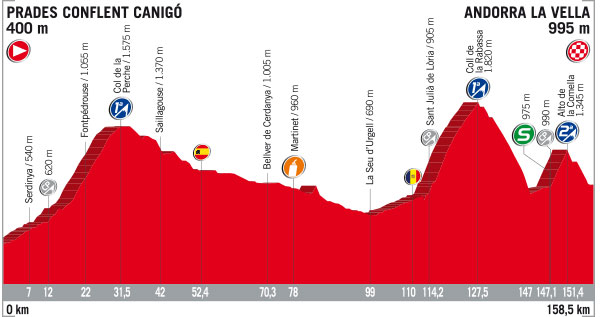 21 de Agosto - Etapa 3 - Prades Conflent Canigo › Andorra la Vella (158.5k)