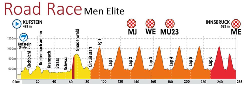 Perfil de la prueba de ruta Elite masculino de los Mundiales de Ciclismo en Innsbruck-Tirol 2018