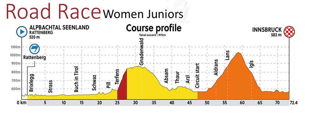 Prueba de ruta Junior femenino