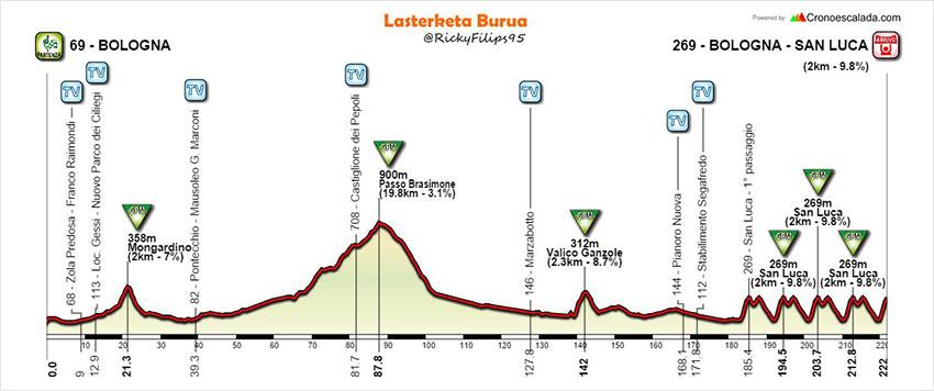 Giro dell'Emilia 2017 - Perfil