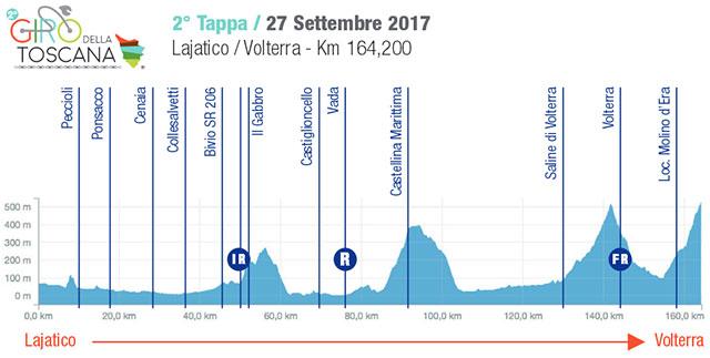 Giro della Toscana 2017 - Etapa 2 - Lajatico › Volterra (165.1k)